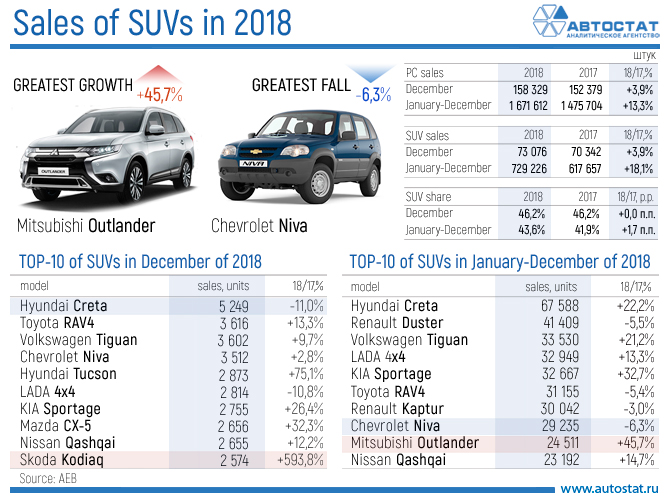 Sales of SUVs in 2018.jpg