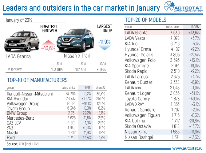 Leaders and outsiders in the car market in January.jpg