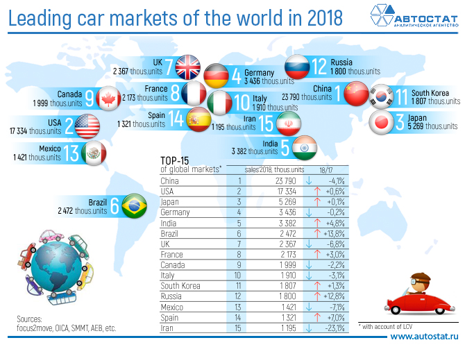 Leading car markets of the world in 2018.jpg
