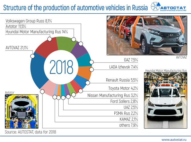 670x500_Structure-of-the-production-of-automotive-vehicles-in-Russia.jpg