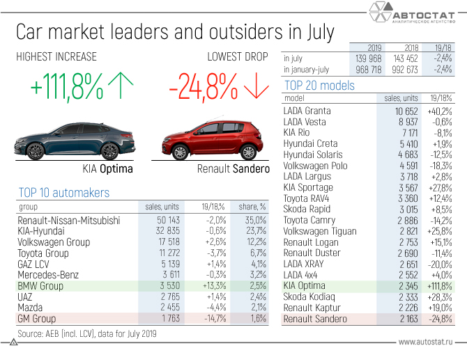Car market leaders and outsiders in July.jpg
