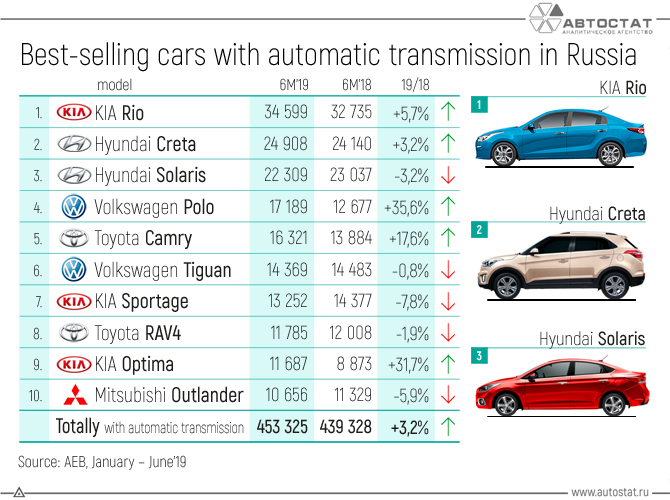 Best-selling-cars-with-automatic-transmission-in-Russia.jpg