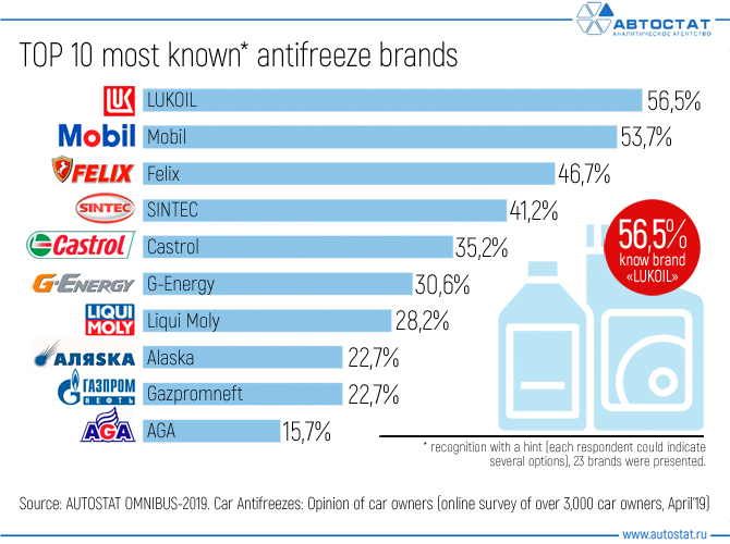 TOP-10-most-known-antifreeze-brands.jpg