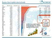 Russian share in global sales by brands
