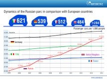 The growth of the parc of the Russian Federation for 10 years – is 60%