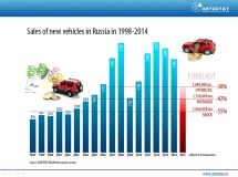 The dynamics of sales of new cars in Russia 1998-2015