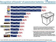 TOP-10 of the most recognizable car batteries
