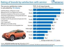 Rating of brands by satisfaction with service (according to car owners' opinion)