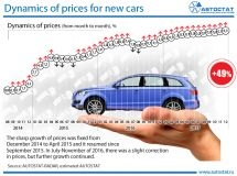 Dynamics of prices for cars in Russia