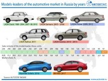 The best-selling cars in Russia for the last 20 years