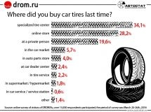 Where do Russians prefer to buy car tires?