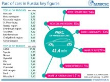 Russian parc of cars: main indicators