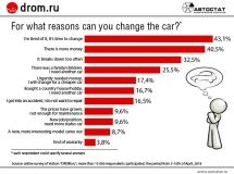 For what reasons can Russians change cars?