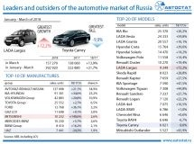 Leaders of the car market in the 1st quarter of 2018