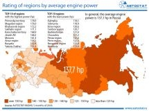 Which power engines of cars are chosen by Russians?