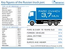 Key figures of the Russian truck parc