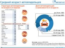 Which cars do the different aged Russians drive?