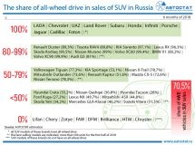 The share of all-wheel drive in sales of SUV in the Russian market