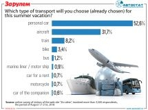 Which type of transport do Russians choose for travel?