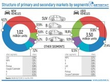 Segmentation of the Russian market: new and used cars