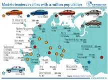What kind of cars do people from Russian cities with a million population buy?