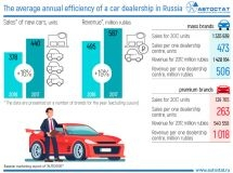 How many cars does one dealership sell in Russia?