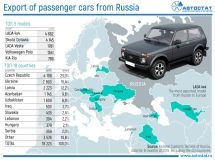 Which countries export cars assembled in Russia?
