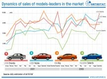 Sales dynamics of best-sellers of Russian market in 2017 – 2018ss