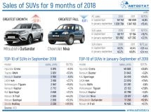 TOP-10 of models-leaders of SUV market for the first 9 months of 2018
