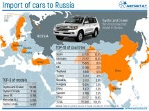 Where the imported cars came from?