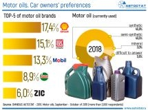 What kind of motor oils do Russian car owners prefer?