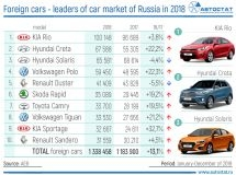 TOP-10 of the best-selling new cars in Russia
