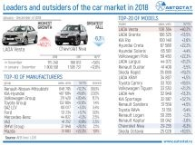 Leaders of Russian car market in 2018