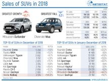 TOP-10 of models-leaders of the Russian SUV market in 2018