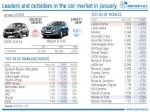 Leaders of car market of Russia in January of 2019