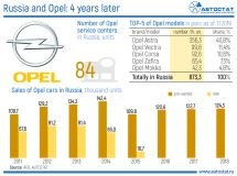 Opel returns to Russia: 4 years later