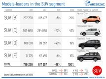 What models are the best selling in the SUV subsegments in the Russian Federation?