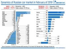 Dynamics of the Russian car market in February of 2019