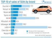 TOP-10 of brands by sales of vehicles of SUV segment in 2018