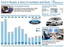 Ford in Russia: a story in numbers and facts