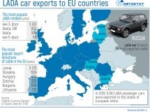 What models of LADA can lose the European Union?