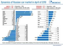 Dynamics of the Russian car market in April of 2019