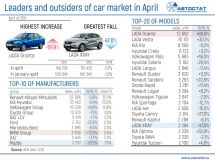 Leaders of Russian car market in April of 2019