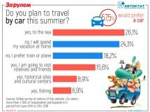 What transport do the Russians choose for vacation?