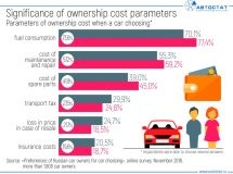 What  parameters of cost of owning a car are important for the Russians?