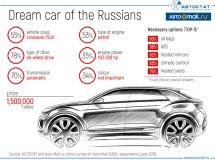 Which car Russians dream about in 2019?