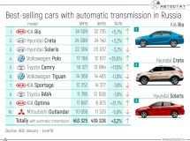 TOP-10 cars with automatic transmission in the Russian market