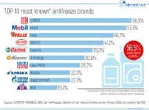 TOP 10 most known antifreeze brands