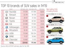 TOP-10 brands-leaders by SUV sales in Russia