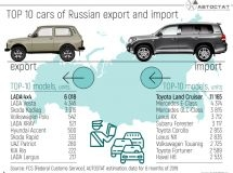 TOP 10 cars of Russian export and import